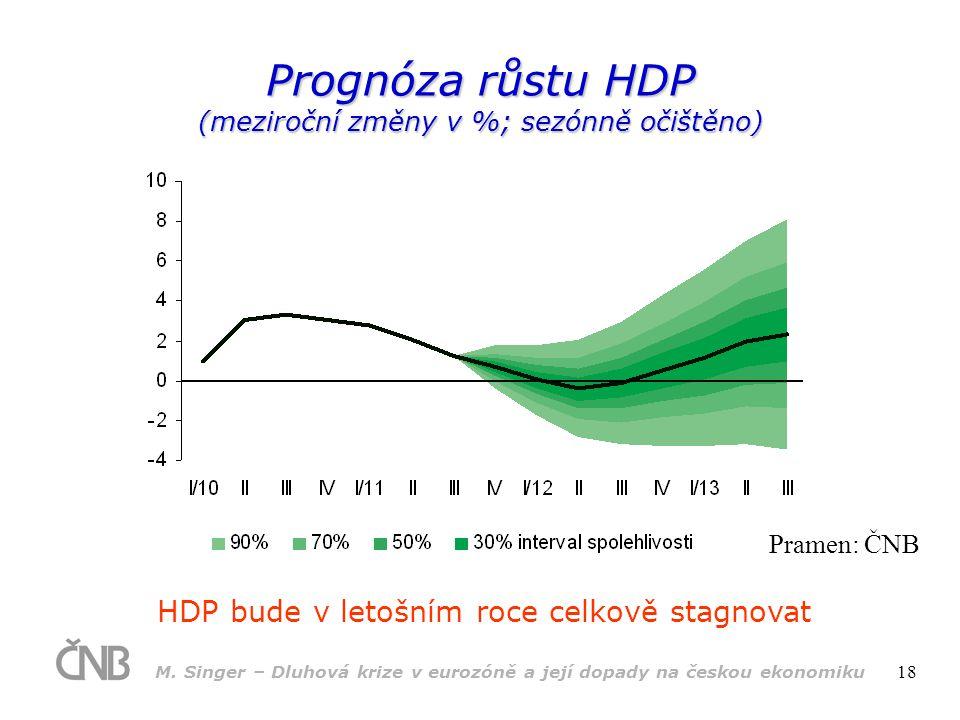 M. Singer – Dluhová krize v eurozóně a její dopady na českou ekonomiku 18 Prognóza růstu HDP (meziroční změny v %; sezónně očištěno) HDP bude v letošn