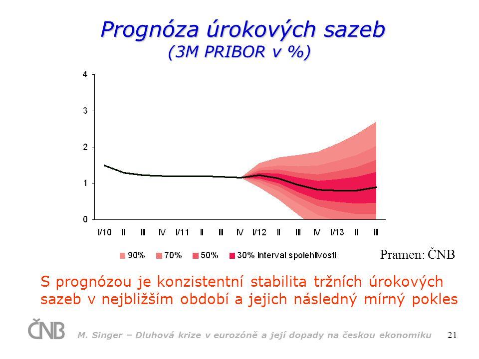 M. Singer – Dluhová krize v eurozóně a její dopady na českou ekonomiku 21 Prognóza úrokových sazeb (3M PRIBOR v %) Prognóza úrokových sazeb (3M PRIBOR