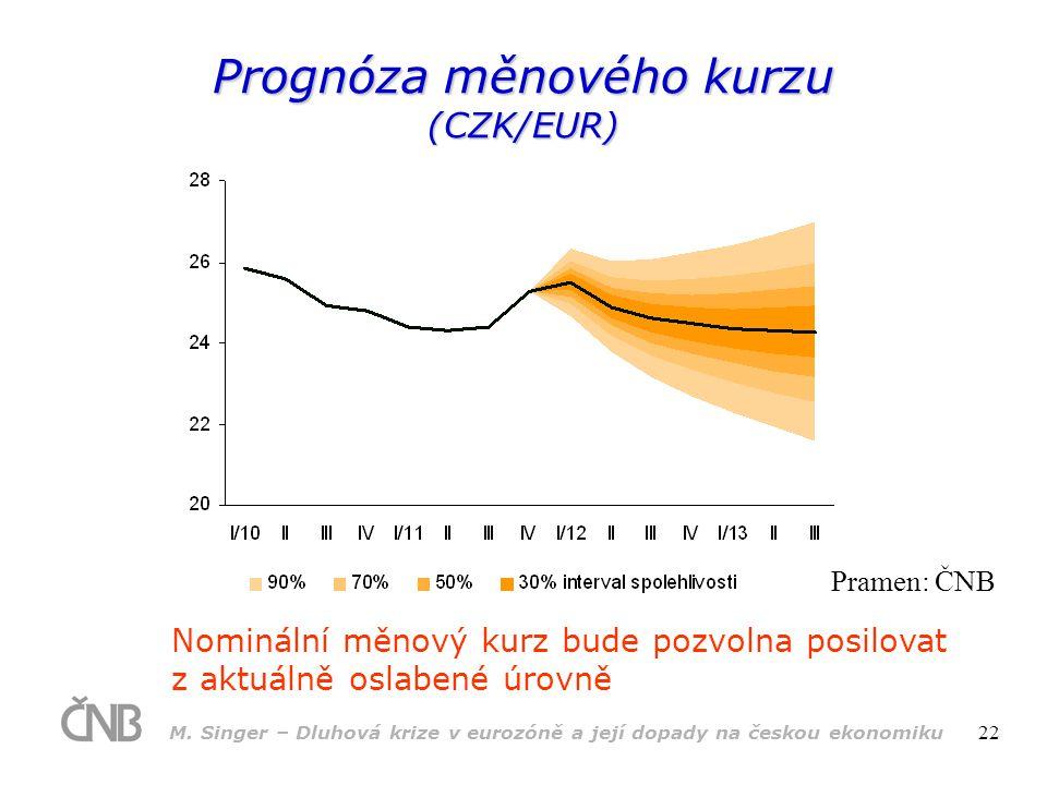 M. Singer – Dluhová krize v eurozóně a její dopady na českou ekonomiku 22 Prognóza měnového kurzu (CZK/EUR) Nominální měnový kurz bude pozvolna posilo