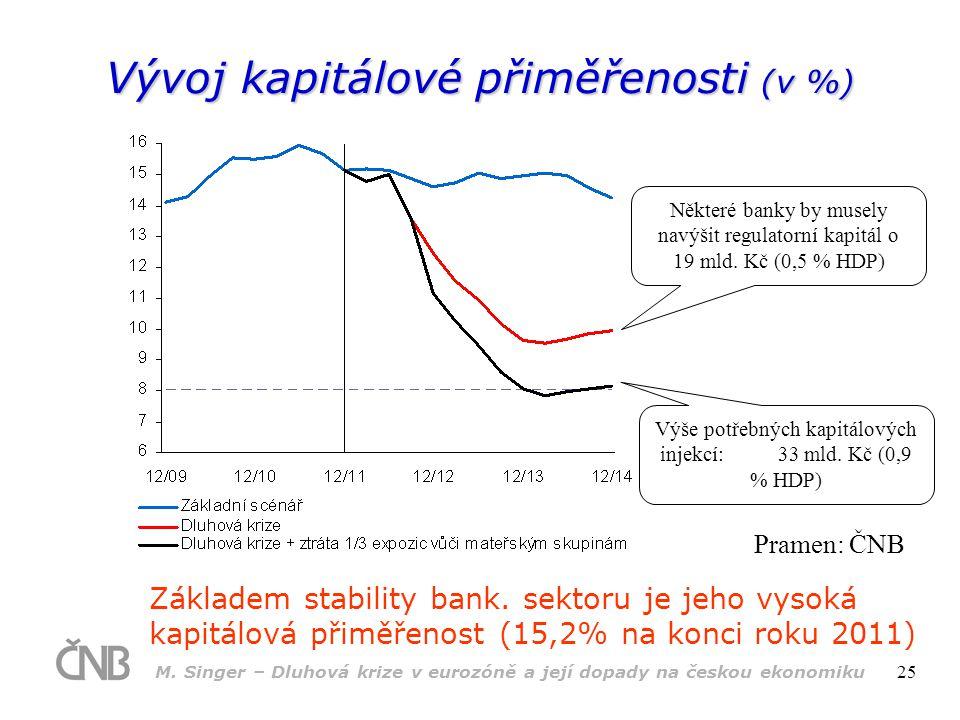 M. Singer – Dluhová krize v eurozóně a její dopady na českou ekonomiku 25 Vývoj kapitálové přiměřenosti (v %) Základem stability bank. sektoru je jeho