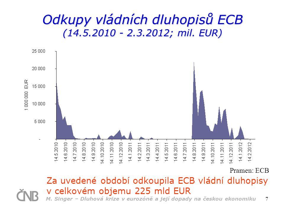 M. Singer – Dluhová krize v eurozóně a její dopady na českou ekonomiku 7 Odkupy vládních dluhopisů ECB (14.5.2010 - 2.3.2012; mil. EUR) Za uvedené obd