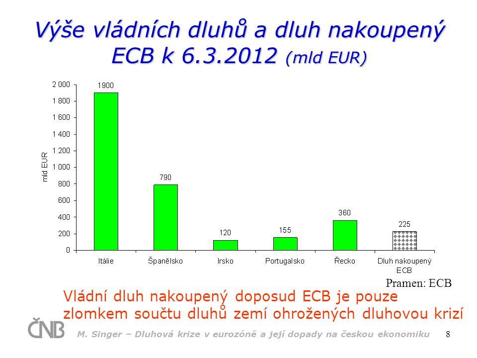 M. Singer – Dluhová krize v eurozóně a její dopady na českou ekonomiku 8 Výše vládních dluhů a dluh nakoupený ECB k 6.3.2012 (mld EUR) Vládní dluh nak