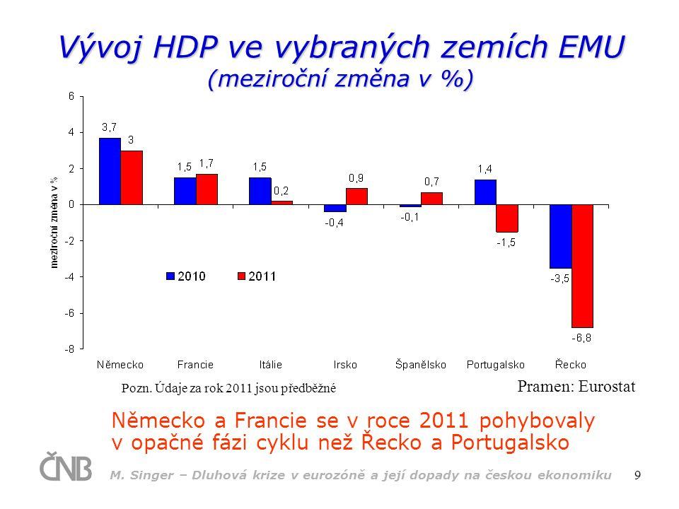 M. Singer – Dluhová krize v eurozóně a její dopady na českou ekonomiku 9 Vývoj HDP ve vybraných zemích EMU (meziroční změna v %) Německo a Francie se