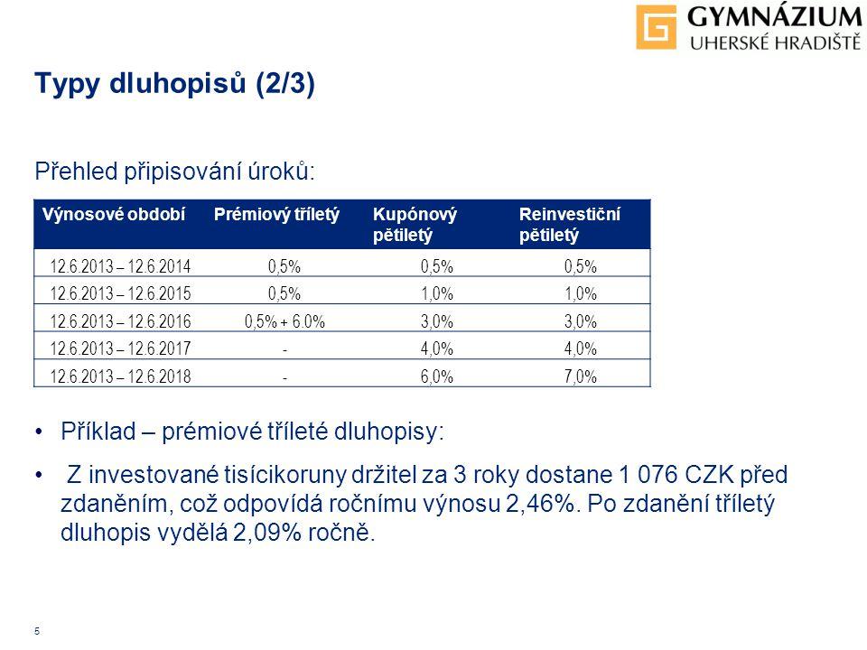5 Typy dluhopisů (2/3) Přehled připisování úroků: Příklad – prémiové tříleté dluhopisy: Z investované tisícikoruny držitel za 3 roky dostane 1 076 CZK před zdaněním, což odpovídá ročnímu výnosu 2,46%.