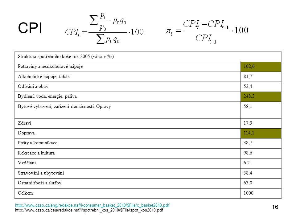 16 CPI Struktura spotřebního koše rok 2005 (váha v ‰) Potraviny a nealkoholové nápoje162,6 Alkoholické nápoje, tabák81,7 Odívání a obuv52,4 Bydlení, v