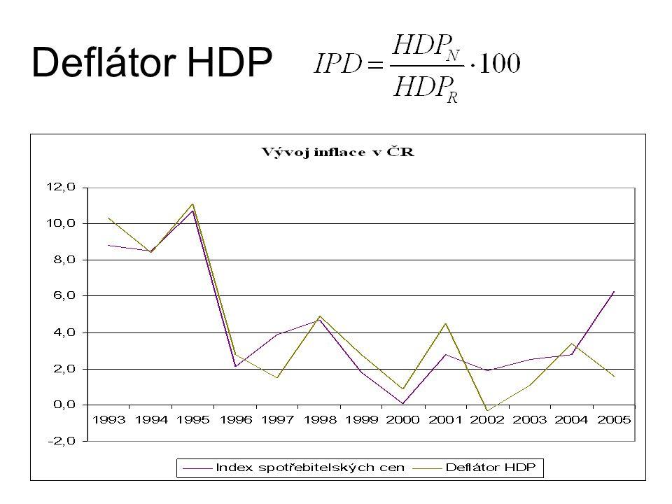 17 Deflátor HDP