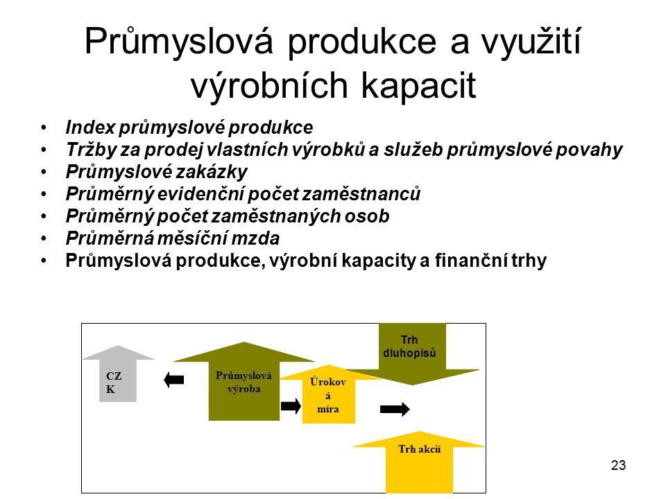 23 Průmyslová produkce a využití výrobních kapacit Index průmyslové produkce Tržby za prodej vlastních výrobků a služeb průmyslové povahy Průmyslové z