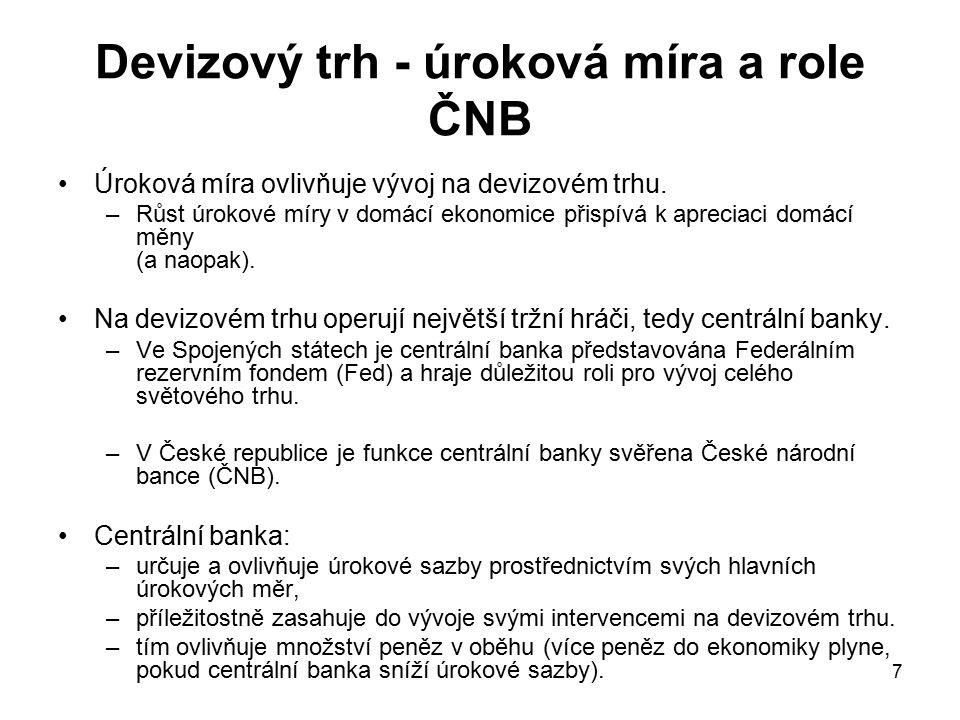 7 Devizový trh - úroková míra a role ČNB Úroková míra ovlivňuje vývoj na devizovém trhu.