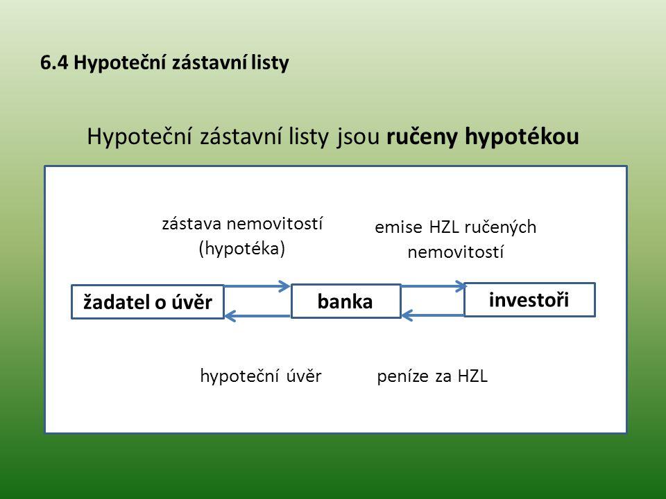 6.4 Hypoteční zástavní listy Hypoteční zástavní listy jsou ručeny hypotékou žadatel o úvěr investoři banka peníze za HZL emise HZL ručených nemovitost