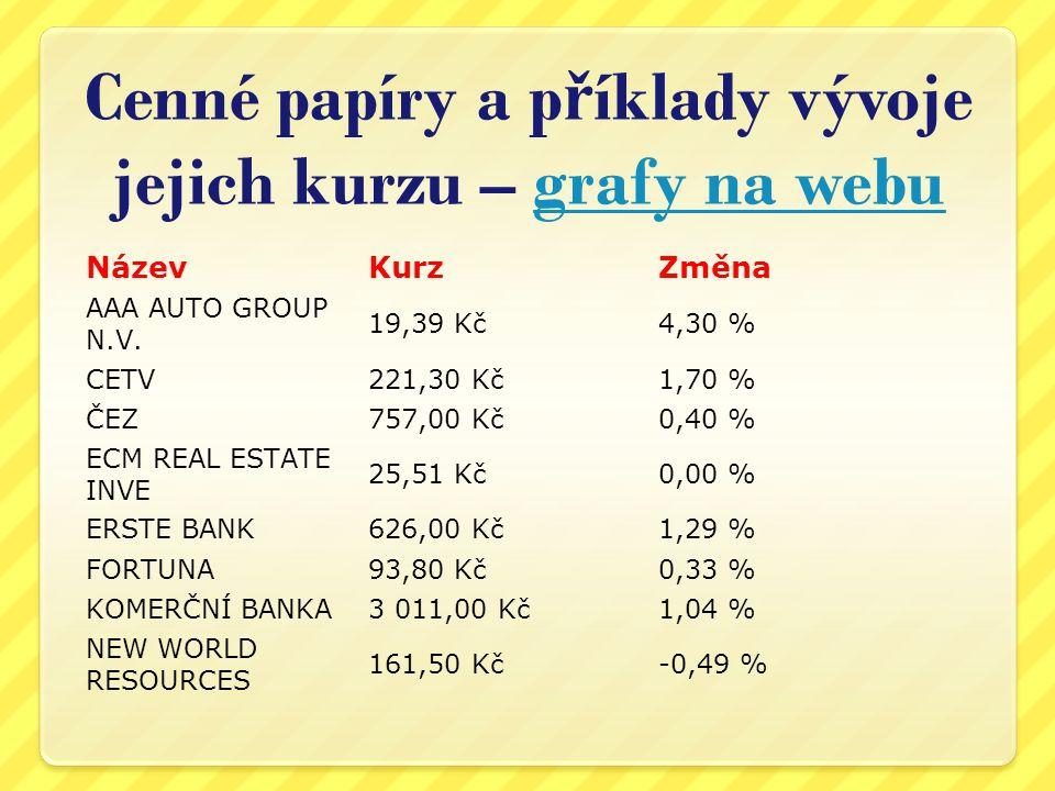 Cenné papíry a p ř íklady vývoje jejich kurzu – grafy na webugrafy na webu NázevKurzZměna AAA AUTO GROUP N.V.