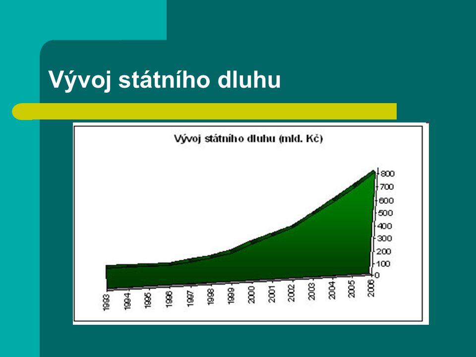 Vývoj státního dluhu