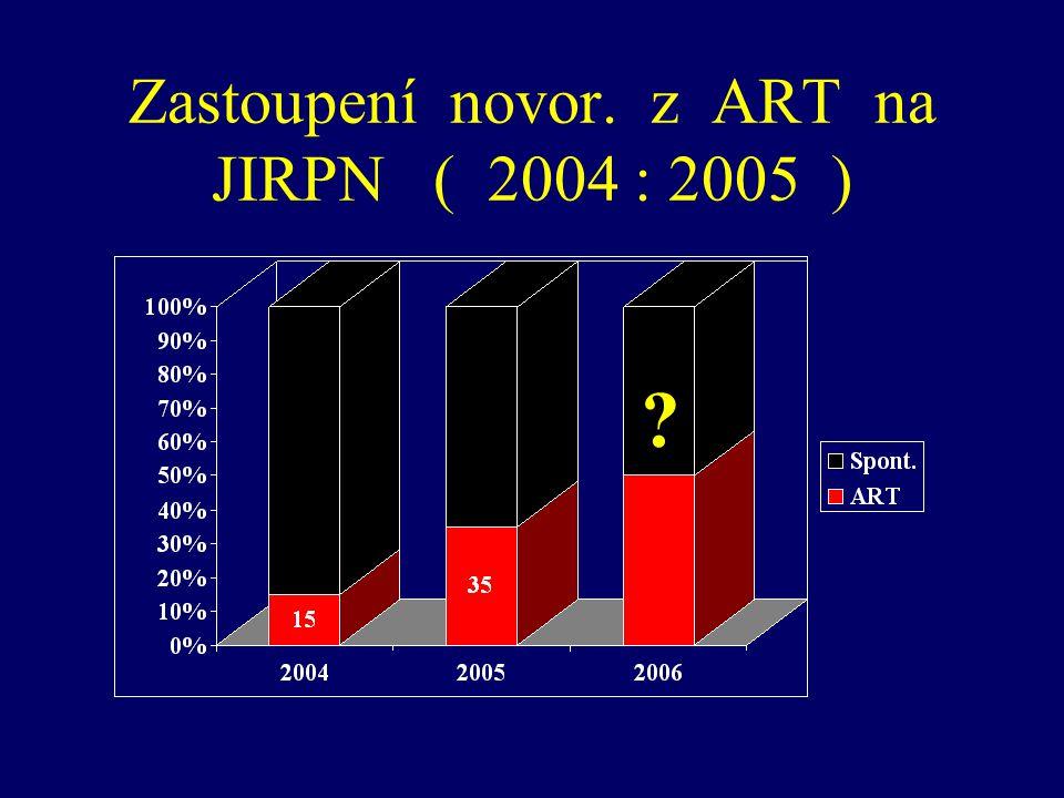 Zastoupení novor. z ART na JIRPN ( 2004 : 2005 ) ?
