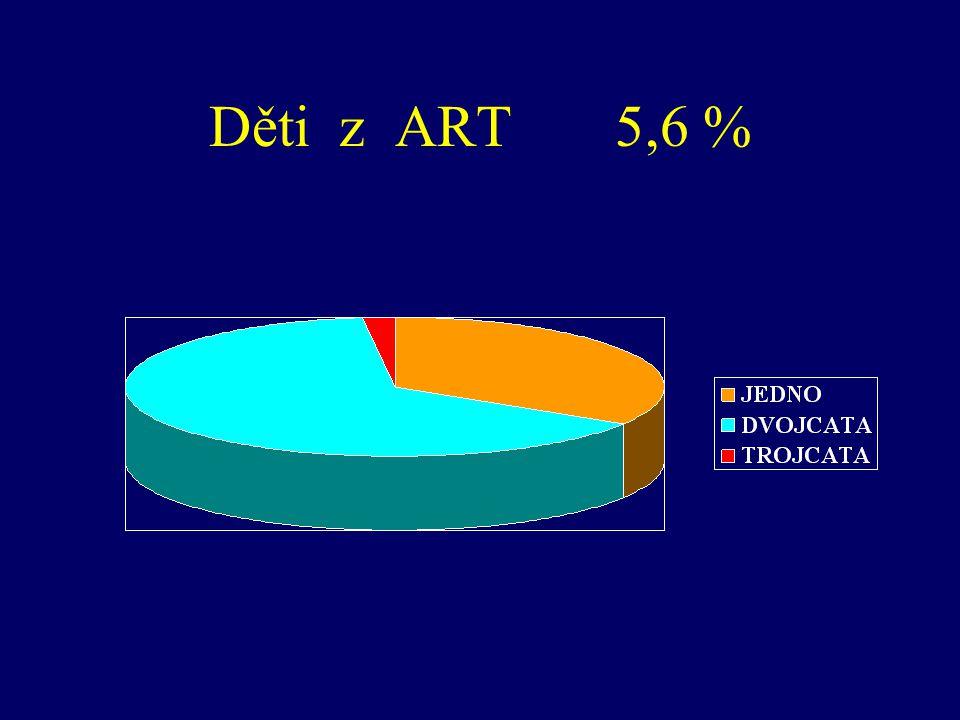 Děti z ART 5,6 %