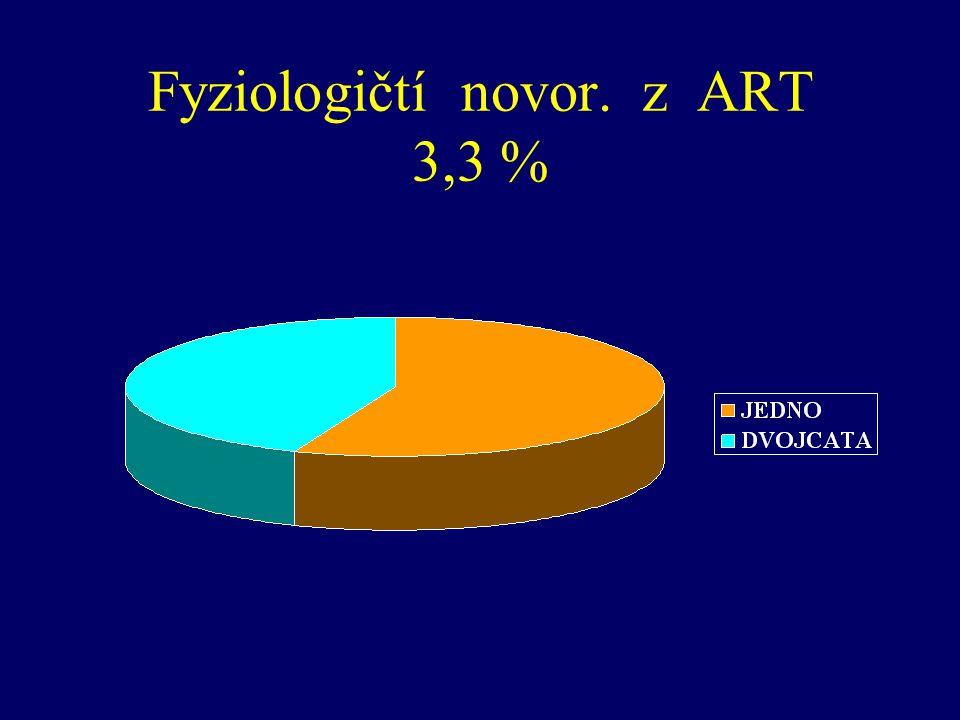 Fyziologičtí novor. z ART 3,3 %