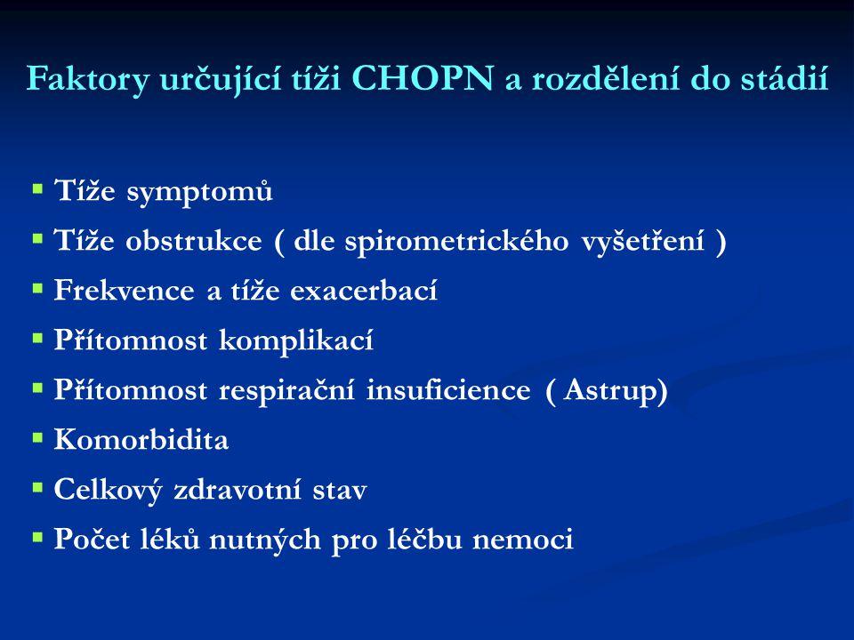   Tíže symptomů   Tíže obstrukce ( dle spirometrického vyšetření )   Frekvence a tíže exacerbací   Přítomnost komplikací   Přítomnost respirační insuficience ( Astrup)   Komorbidita   Celkový zdravotní stav   Počet léků nutných pro léčbu nemoci Faktory určující tíži CHOPN a rozdělení do stádií