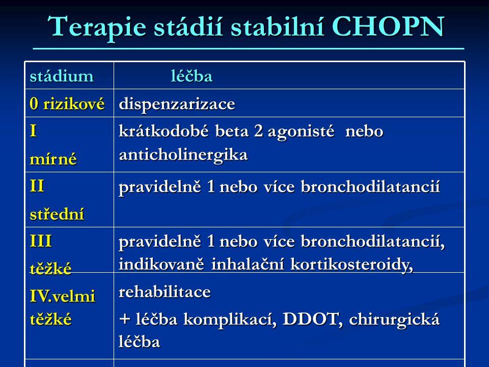 Terapie stádií stabilní CHOPN pravidelně 1 nebo více bronchodilatancií, indikovaně inhalační kortikosteroidy, rehabilitace + léčba komplikací, DDOT, c