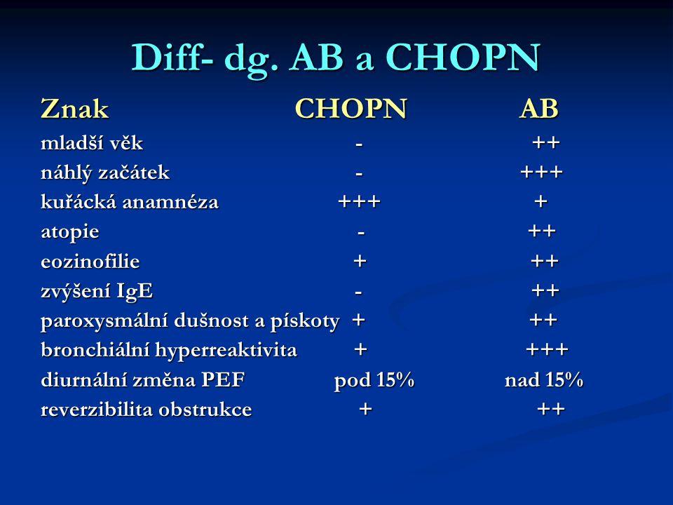 Diff- dg. AB a CHOPN Znak CHOPN AB mladší věk - ++ náhlý začátek - +++ kuřácká anamnéza +++ + atopie - ++ eozinofilie + ++ zvýšení IgE - ++ paroxysmál