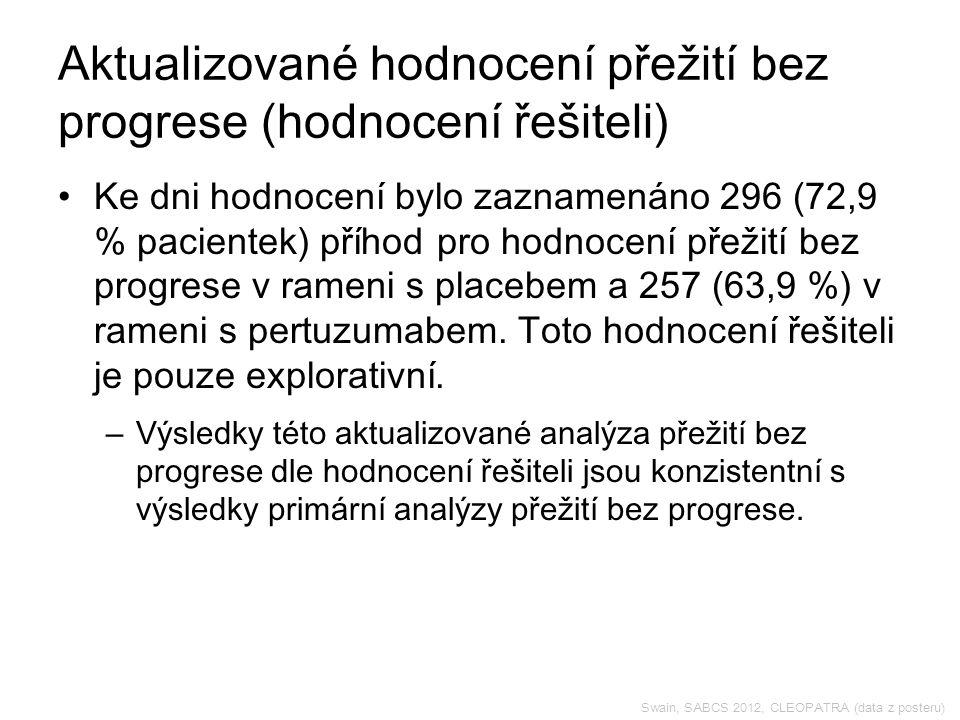 Swain, SABCS 2012, CLEOPATRA (data z posteru) Aktualizované hodnocení přežití bez progrese (hodnocení řešiteli) Ke dni hodnocení bylo zaznamenáno 296 (72,9 % pacientek) příhod pro hodnocení přežití bez progrese v rameni s placebem a 257 (63,9 %) v rameni s pertuzumabem.