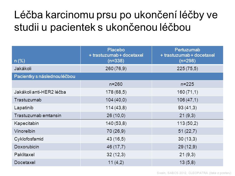 Swain, SABCS 2012, CLEOPATRA (data z posteru) Léčba karcinomu prsu po ukončení léčby ve studii u pacientek s ukončenou léčbou n (%) Placebo + trastuzumab + docetaxel (n=338) Pertuzumab + trastuzumab + docetaxel (n=298) Jakákoli260 (76,9)225 (75,5) Pacientky s následnou léčbou n=260n=225 Jakákoli anti-HER2 léčba178 (68,5)160 (71,1) Trastuzumab104 (40,0)106 (47,1) Lapatinib114 (43,8)93 (41,3) Trastuzumab emtansin26 (10,0)21 (9,3) Kapecitabin140 (53,8)113 (50,2) Vinorelbin70 (26,9)51 (22,7) Cyklofosfamid43 (16,5)30 (13,3) Doxorubicin46 (17,7)29 (12,9) Paklitaxel32 (12,3)21 (9,3) Docetaxel11 (4,2)13 (5,8)