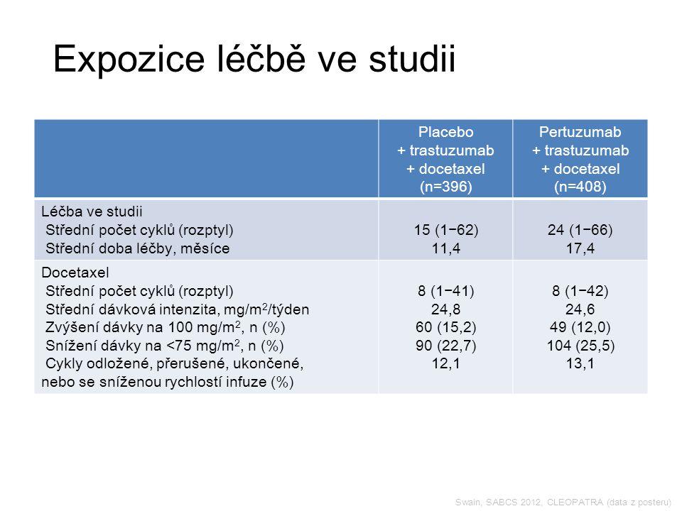 Swain, SABCS 2012, CLEOPATRA (data z posteru) Placebo + trastuzumab + docetaxel (n=396) Pertuzumab + trastuzumab + docetaxel (n=408) Léčba ve studii Střední počet cyklů (rozptyl) Střední doba léčby, měsíce 15 (1−62) 11,4 24 (1−66) 17,4 Docetaxel Střední počet cyklů (rozptyl) Střední dávková intenzita, mg/m 2 /týden Zvýšení dávky na 100 mg/m 2, n (%) Snížení dávky na <75 mg/m 2, n (%) Cykly odložené, přerušené, ukončené, nebo se sníženou rychlostí infuze (%) 8 (1−41) 24,8 60 (15,2) 90 (22,7) 12,1 8 (1−42) 24,6 49 (12,0) 104 (25,5) 13,1 Expozice léčbě ve studii