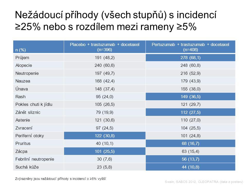Swain, SABCS 2012, CLEOPATRA (data z posteru) Nežádoucí příhody (všech stupňů) s incidencí ≥25% nebo s rozdílem mezi rameny ≥5% Zvýrazněny jsou nežádoucí příhody s incidencí o ≥5% vyšší n (%) Placebo + trastuzumab + docetaxel (n=396) Pertuzumab + trastuzumab + docetaxel (n=408) Průjem191 (48,2)278 (68,1) Alopecie240 (60,6)248 (60,8) Neutropenie197 (49,7)216 (52,9) Nauzea168 (42,4)179 (43,9) Únava148 (37,4)155 (38,0) Rash95 (24,0)149 (36,5) Pokles chuti k jídlu105 (26,5)121 (29,7) Zánět sliznic79 (19,9)112 (27,5) Astenie121 (30,6)110 (27,0) Zvracení97 (24,5)104 (25,5) Periferní otoky122 (30,8)101 (24,8) Pruritus40 (10,1)68 (16,7) Zácpa101 (25,5)63 (15,4) Febrilní neutropenie30 (7,6)56 (13,7) Suchá kůže23 (5,8)44 (10,8)