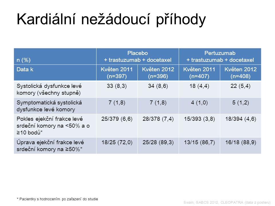 Swain, SABCS 2012, CLEOPATRA (data z posteru) Kardiální nežádoucí příhody * Pacientky s hodnocením po zařazení do studie n (%) Placebo + trastuzumab + docetaxel Pertuzumab + trastuzumab + docetaxel Data kKvěten 2011 (n=397) Květen 2012 (n=396) Květen 2011 (n=407) Květen 2012 (n=408) Systolická dysfunkce levé komory (všechny stupně) 33 (8,3)34 (8,6)18 (4,4)22 (5,4) Symptomatická systolická dysfunkce levé komory 7 (1,8) 4 (1,0)5 (1,2) Pokles ejekční frakce levé srdeční komory na <50% a o ≥10 bodů* 25/379 (6,6)28/378 (7,4)15/393 (3,8)18/394 (4,6) Úprava ejekční frakce levé srdeční komory na ≥50%* 18/25 (72,0)25/28 (89,3)13/15 (86,7)16/18 (88,9)