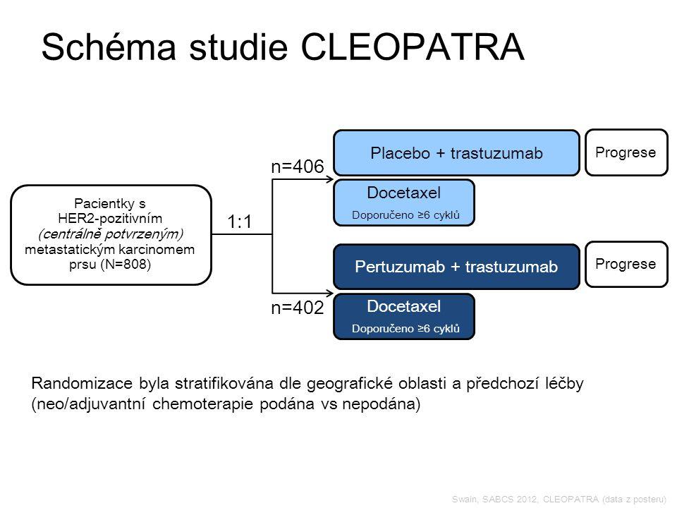 Swain, SABCS 2012, CLEOPATRA (data z posteru) Schéma studie CLEOPATRA Pacientky s HER2-pozitivním (centrálně potvrzeným) metastatickým karcinomem prsu (N=808) Placebo + trastuzumab 1:1 Randomizace byla stratifikována dle geografické oblasti a předchozí léčby (neo/adjuvantní chemoterapie podána vs nepodána) Docetaxel Doporučeno ≥6 cyklů n=406 n=402 Pertuzumab + trastuzumab Docetaxel Doporučeno ≥6 cyklů Progrese