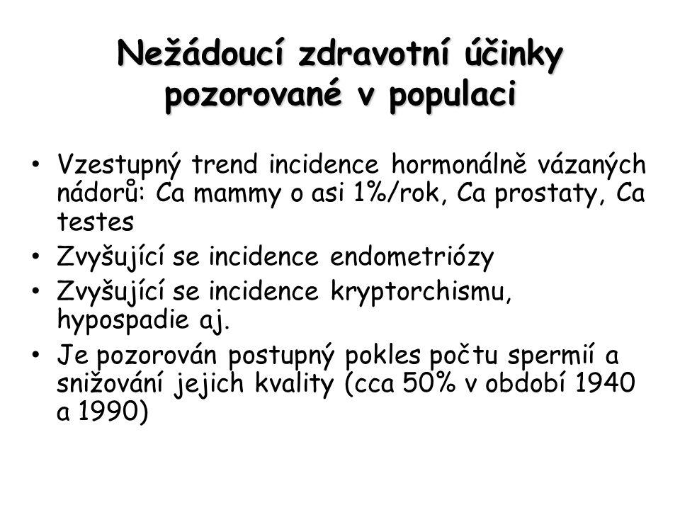 Nežádoucí zdravotní účinky pozorované v populaci Vzestupný trend incidence hormonálně vázaných nádorů: Ca mammy o asi 1%/rok, Ca prostaty, Ca testes Z