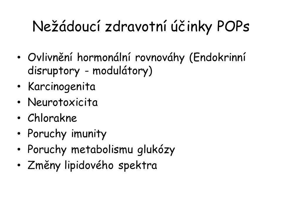 Nežádoucí zdravotní účinky POPs Ovlivnění hormonální rovnováhy (Endokrinní disruptory - modulátory) Karcinogenita Neurotoxicita Chlorakne Poruchy imun