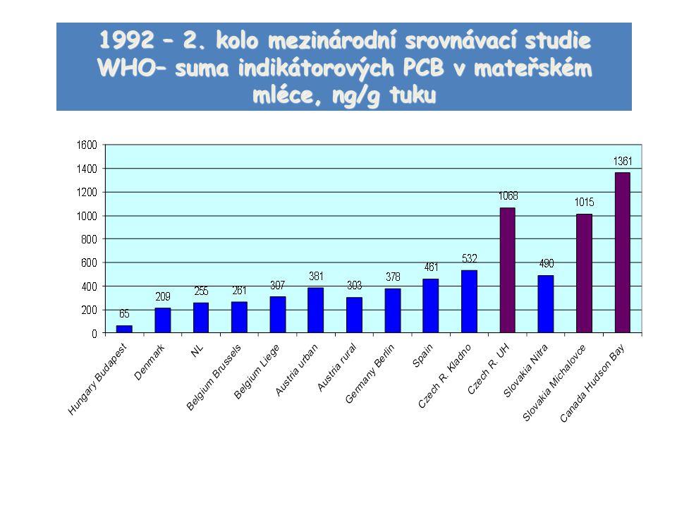 1992 – 2. kolo mezinárodní srovnávací studie WHO– suma indikátorových PCB v mateřském mléce, ng/g tuku
