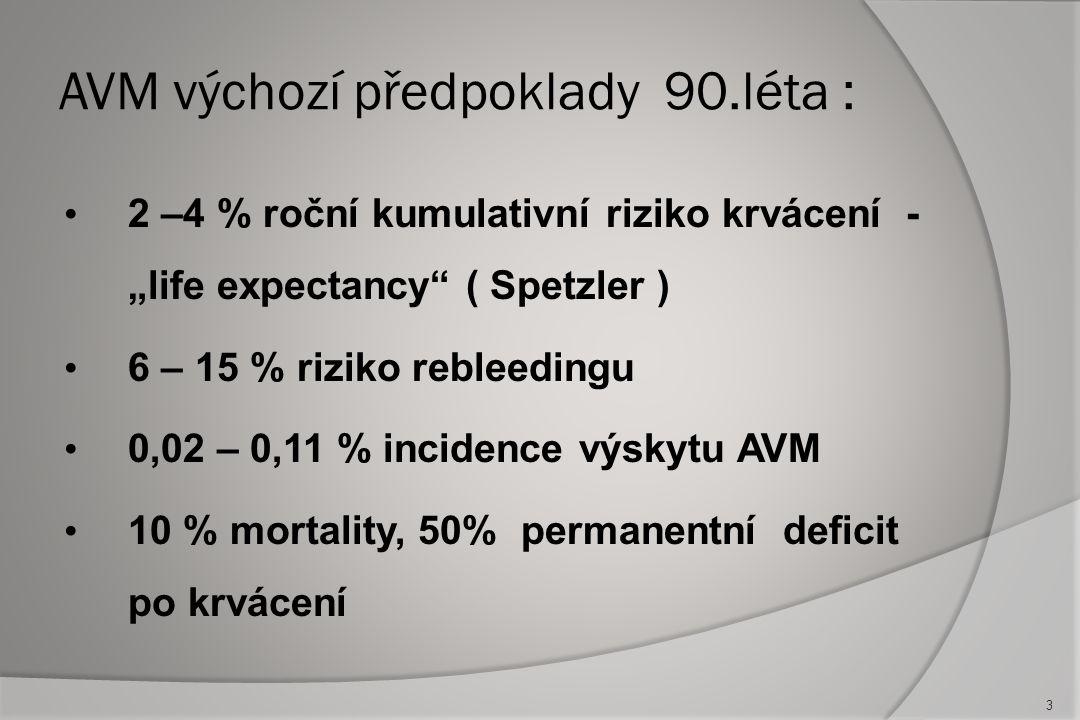 """AVM výchozí předpoklady 90.léta : 2 –4 % roční kumulativní riziko krvácení - """"life expectancy ( Spetzler ) 6 – 15 % riziko rebleedingu 0,02 – 0,11 % incidence výskytu AVM 10 % mortality, 50% permanentní deficit po krvácení 3"""