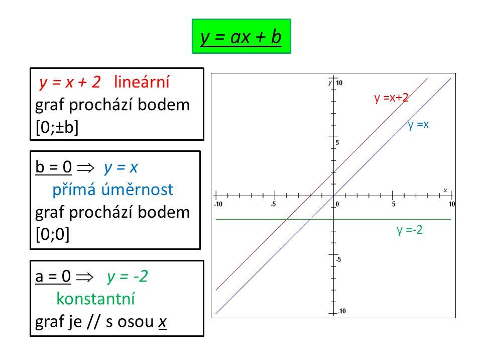 y =x+2 y =x y =-2 y = x + 2 lineární graf prochází bodem [0;±b] b = 0  y = x přímá úměrnost graf prochází bodem [0;0] a = 0  y = -2 konstantní graf je // s osou x y = ax + b