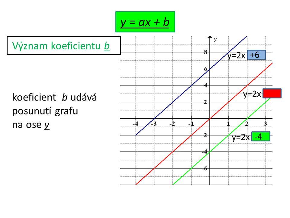 Význam koeficientu b y=2x +6 y=2x -4 koeficient b udává posunutí grafu na ose y y = ax + b