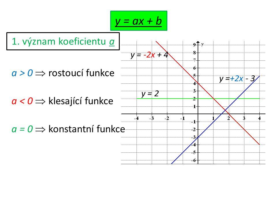 1. význam koeficientu a y = 2 y = -2x + 4 y =+2x - 3 a > 0  rostoucí funkce a < 0  klesající funkce a = 0  konstantní funkce y = ax + b