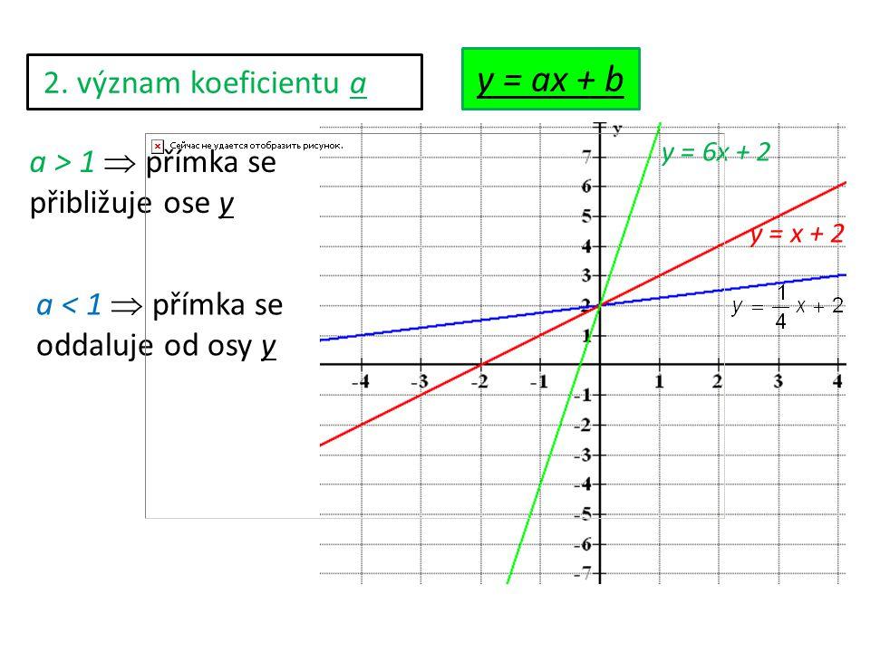 2. význam koeficientu a a > 1  přímka se přibližuje ose y a < 1  přímka se oddaluje od osy y y = x + 2 y = 6x + 2 y = ax + b