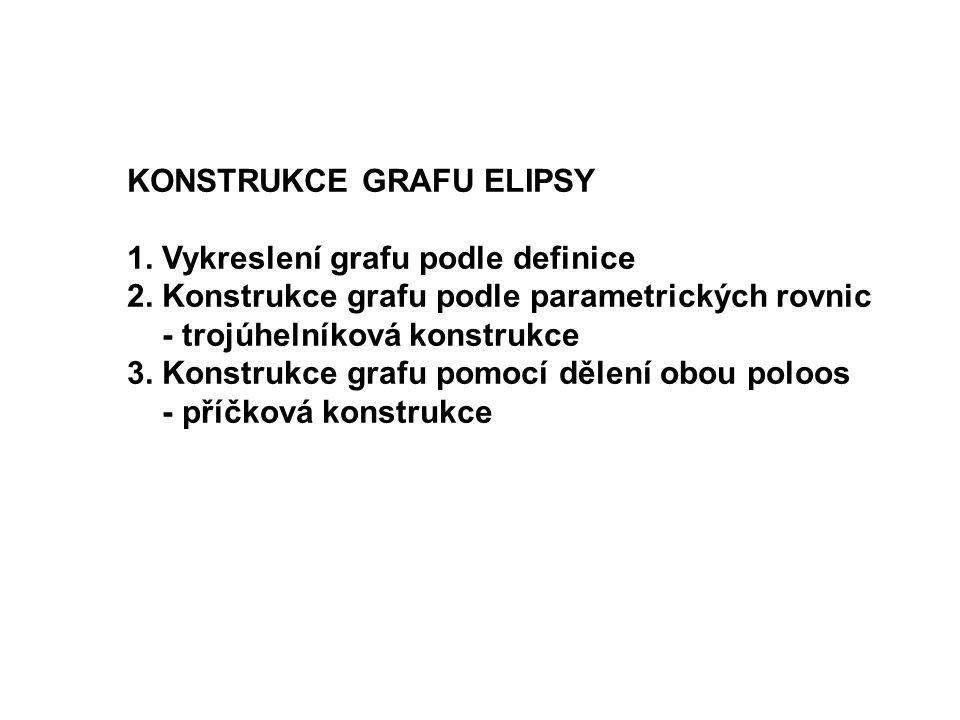 KONSTRUKCE GRAFU ELIPSY 1. Vykreslení grafu podle definice 2. Konstrukce grafu podle parametrických rovnic - trojúhelníková konstrukce 3. Konstrukce g