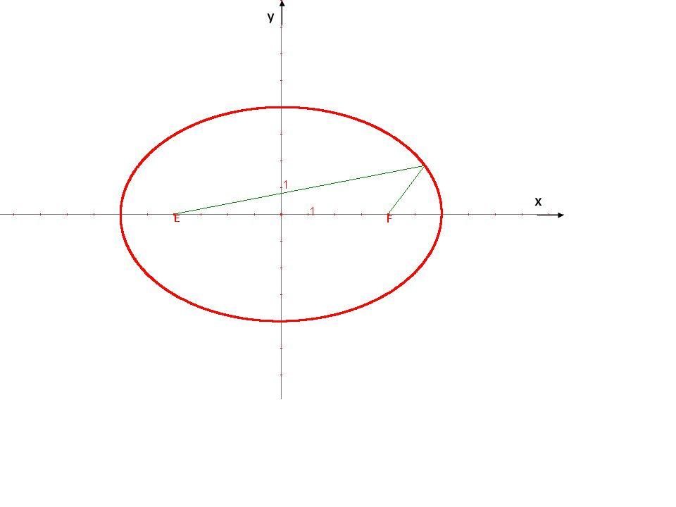 2. Konstrukce grafu podle parametrických rovnic - trojúhelníková konstrukce