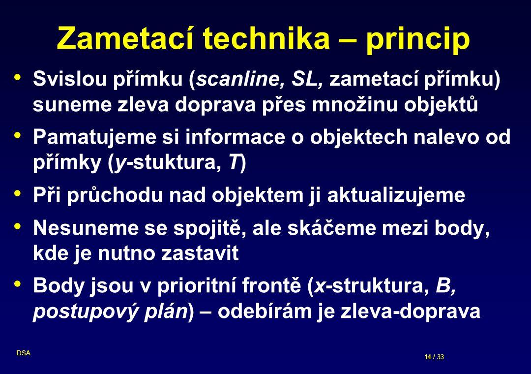 14 / 33 DSA Zametací technika – princip Svislou přímku (scanline, SL, zametací přímku) suneme zleva doprava přes množinu objektů Pamatujeme si informace o objektech nalevo od přímky (y-stuktura, T) Při průchodu nad objektem ji aktualizujeme Nesuneme se spojitě, ale skáčeme mezi body, kde je nutno zastavit Body jsou v prioritní frontě (x-struktura, B, postupový plán) – odebírám je zleva-doprava