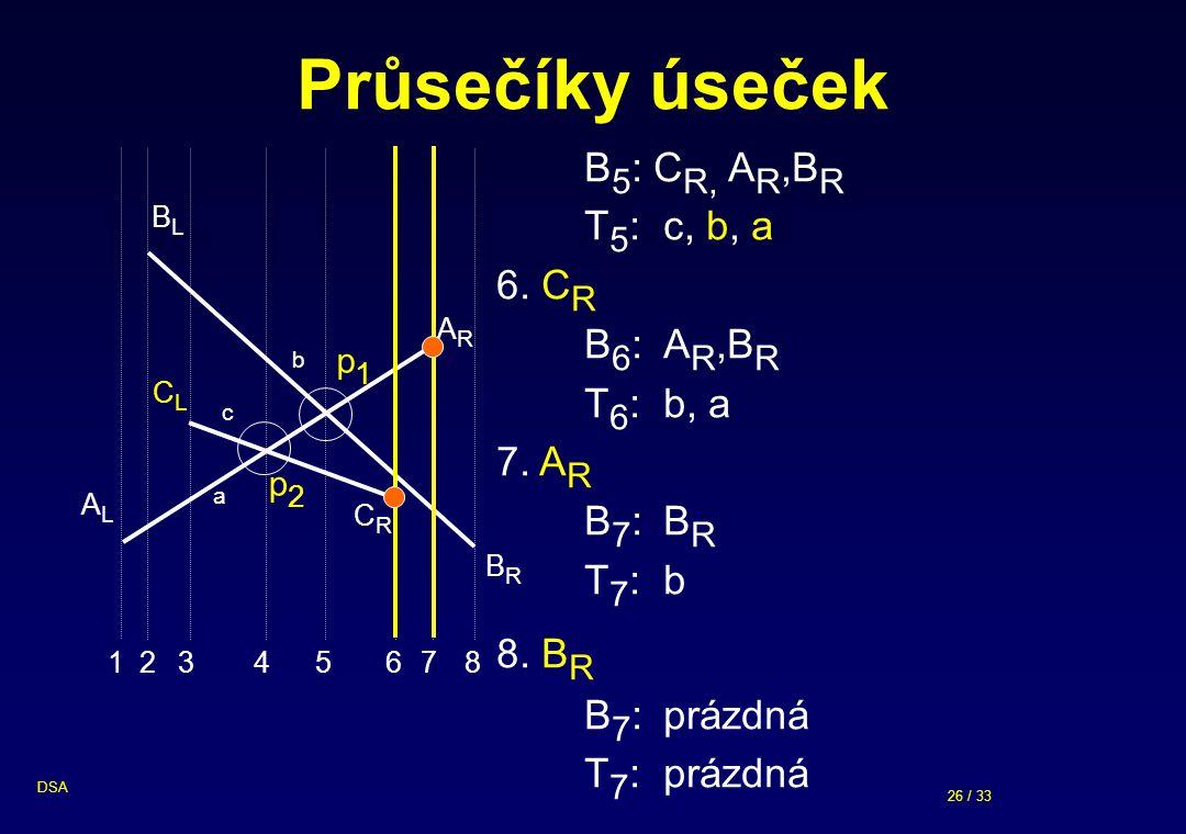 26 / 33 DSA Průsečíky úseček ALAL ARAR a BLBL CLCL CRCR b c 23456781 B 5 : C R, A R,B R T 5 : c, b, a 6. C R B 6 : A R,B R T 6 : b, a 7. A R B 7 : B R