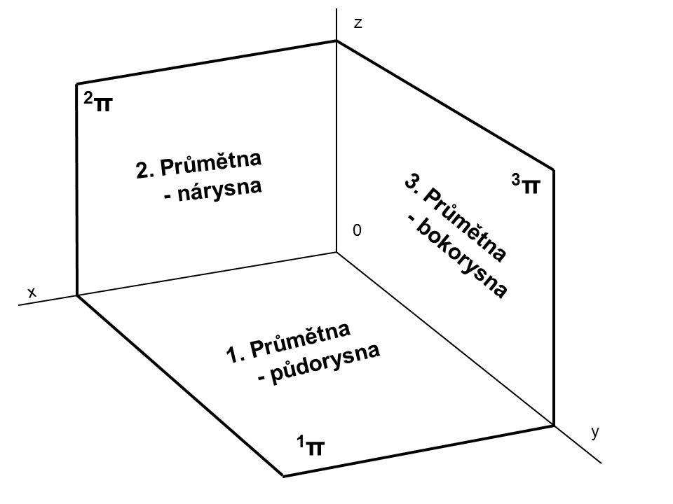 0 x y z 1π1π 2π2π 3π3π 1.Průmětna - půdorysna 2. Průmětna - nárysna 3. Průmětna - bokorysna