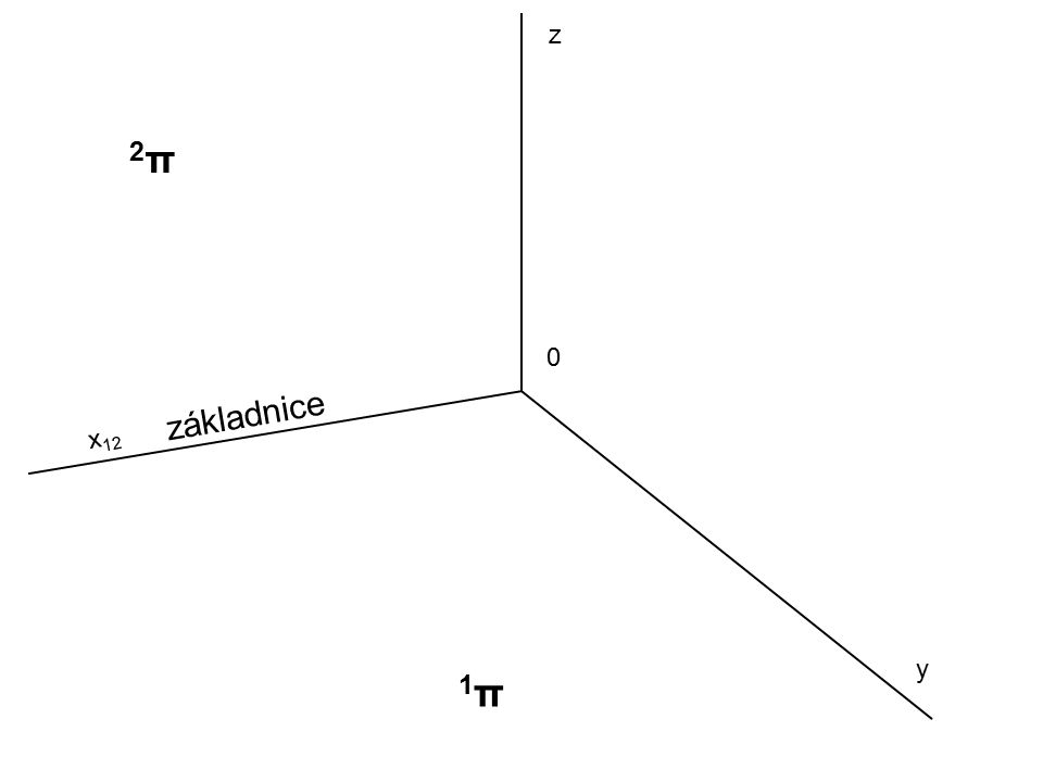 0 x 12 y z 1π1π 2π2π základnice