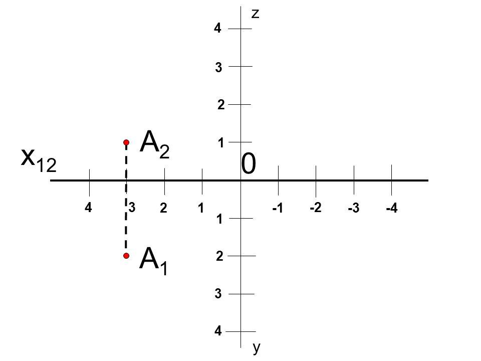 x 12 0 12 34 -2 -3-4 1 2 3 4 1 2 3 4 y z A1A1 A2A2