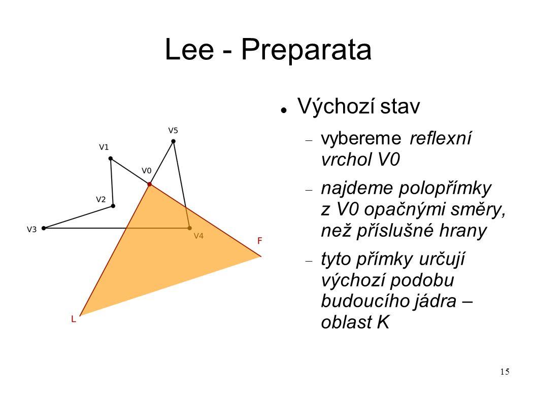 15 Lee - Preparata Výchozí stav  vybereme reflexní vrchol V0  najdeme polopřímky z V0 opačnými směry, než příslušné hrany  tyto přímky určují výchozí podobu budoucího jádra – oblast K