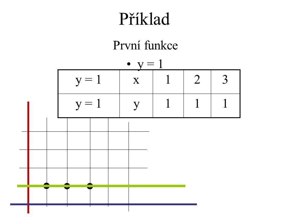 Příklad První funkce y = 1 y = 1x123 y111