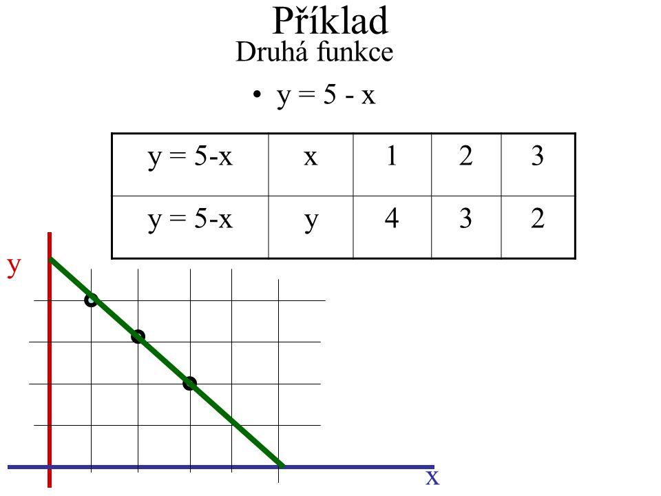 Příklad Druhá funkce y = 5 - x y x y = 5-xx123 y432