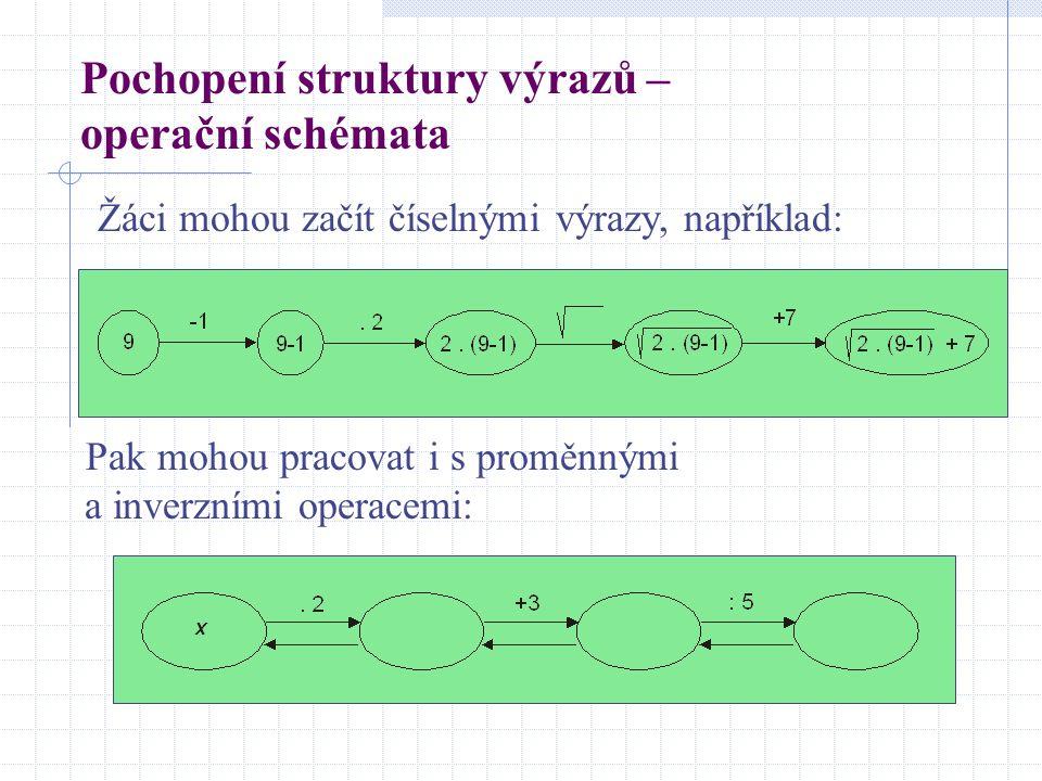 Pochopení struktury výrazů – operační schémata Pak mohou pracovat i s proměnnými a inverzními operacemi: Žáci mohou začít číselnými výrazy, například: