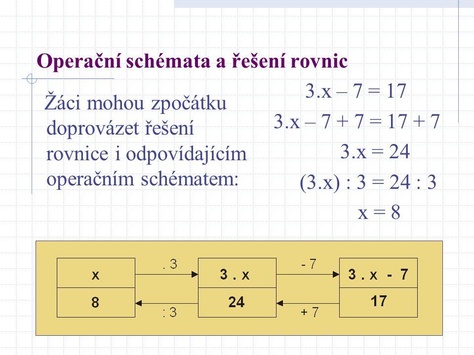 Operační schémata a řešení rovnic Žáci mohou zpočátku doprovázet řešení rovnice i odpovídajícím operačním schématem: 3.x – 7 = 17 3.x – 7 + 7 = 17 + 7 3.x = 24 (3.x) : 3 = 24 : 3 x = 8