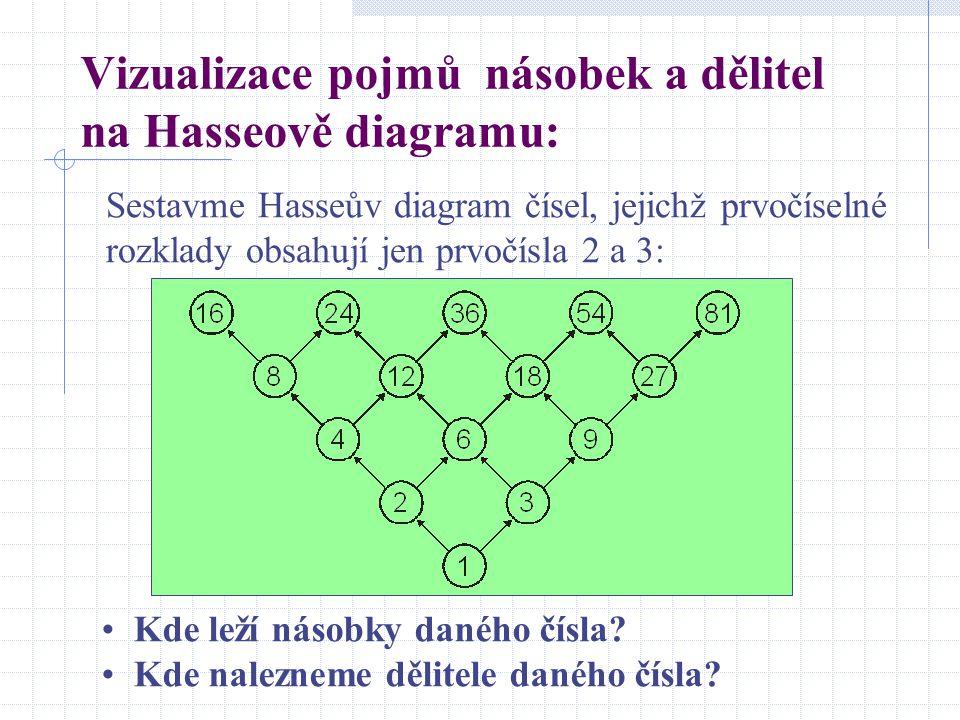 Vizualizace pojmů násobek a dělitel na Hasseově diagramu: Sestavme Hasseův diagram čísel, jejichž prvočíselné rozklady obsahují jen prvočísla 2 a 3: K