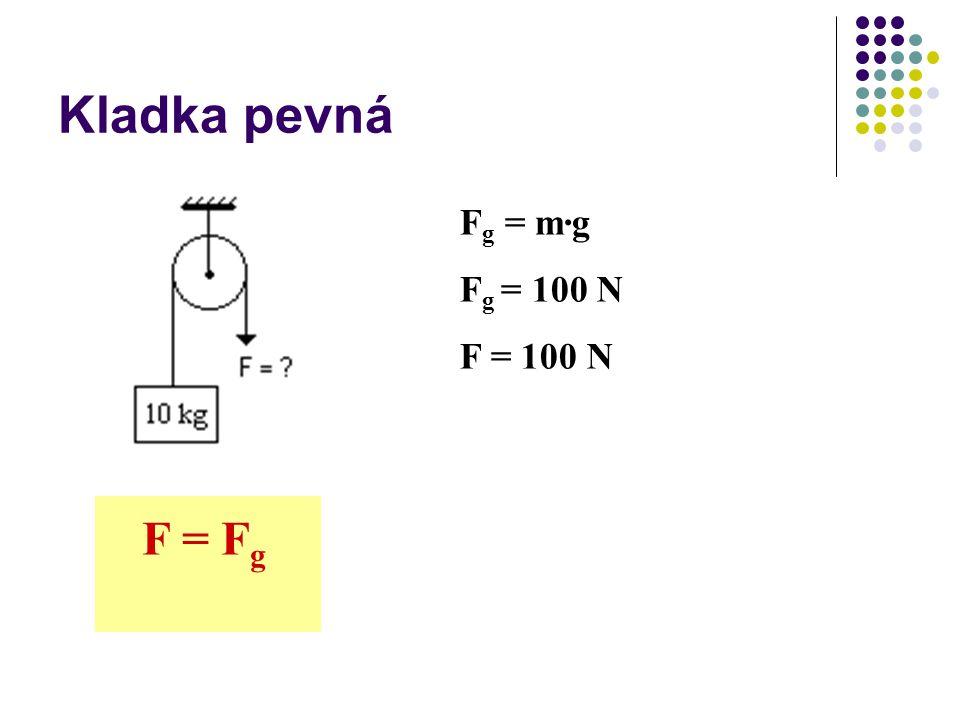 Kladka pevná F g = m∙g F g = 100 N F = 100 N F = F g