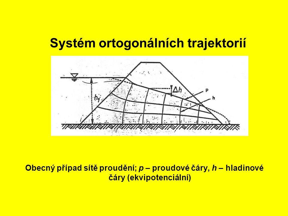 Systém ortogonálních trajektorií Obecný případ sítě proudění; p – proudové čáry, h – hladinové čáry (ekvipotenciální)